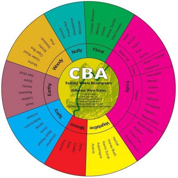 Chenin-Blanc-Aroma-Wheel